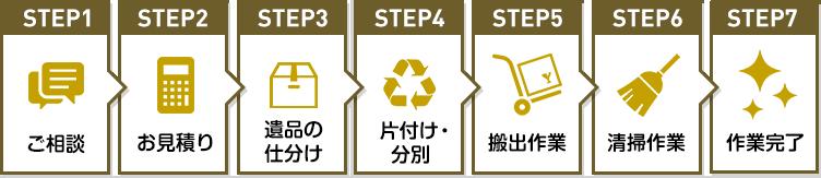 サービスの流れSTEP1~STEP7
